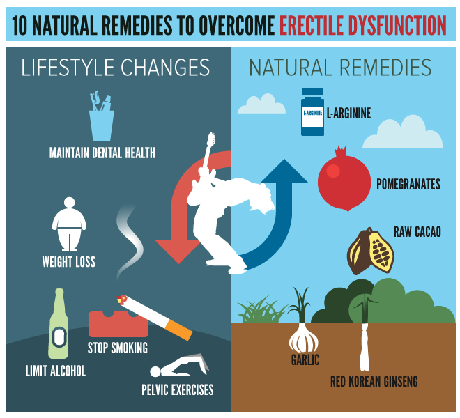 Natural Remedies for Erectile Dysfunction  verywellcom