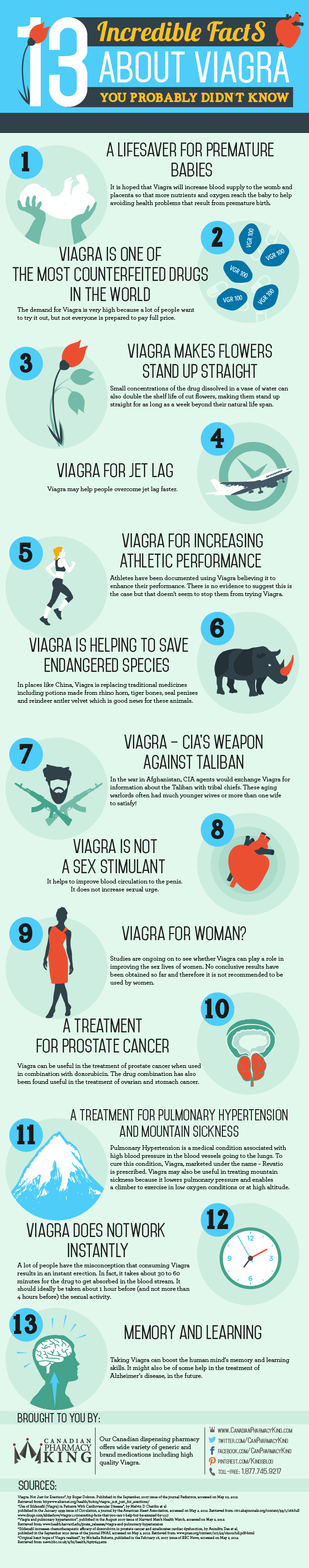 13 Incredible Viagra Facts