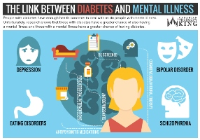 The Link Between Diabetes and Mental Illness preview