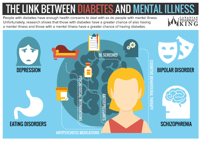 The Link Between Diabetes and Mental Illness