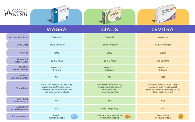 Photo Credit: Viagra, Cialis, Levitra Price Compare Chart by @CANPharmacyKing