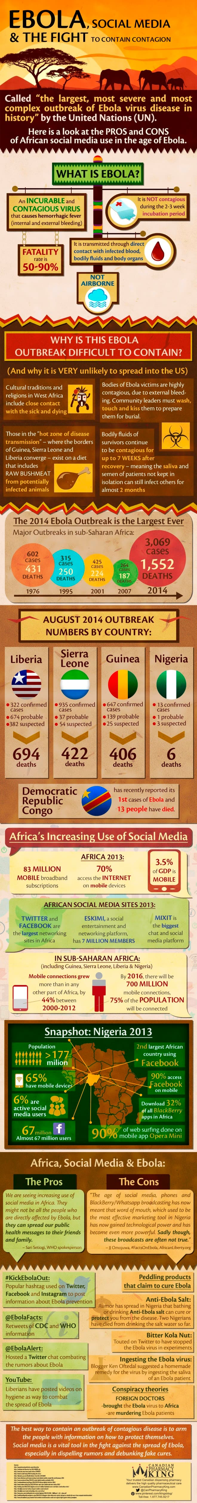 Infographic Ebola, Social Media & The Fight To Contain Contagion