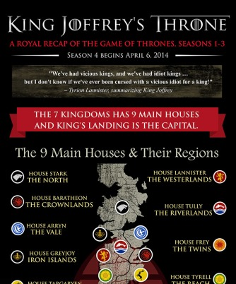 King Joffrey's Throne preview