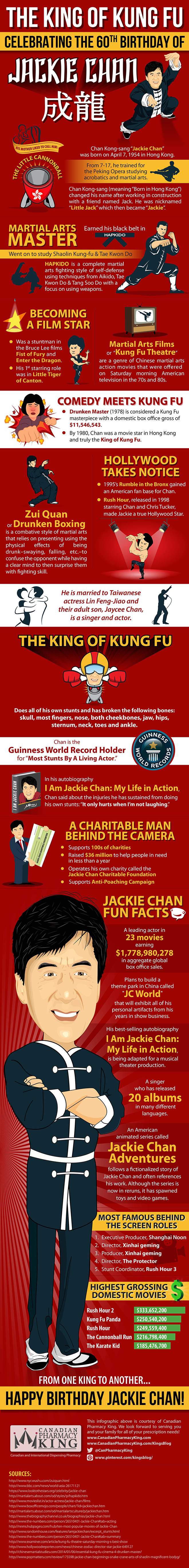 King of Kung Fu Infographic