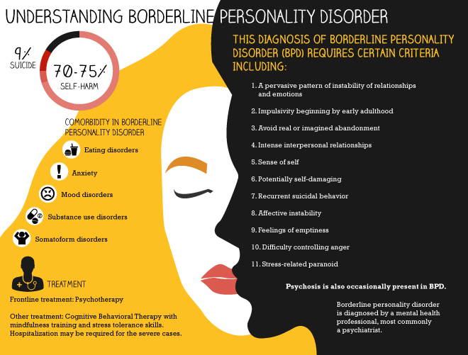 What Is Borderline Personality Disorder (BPD) A Guide to Its Symptoms, Causes, Treatment Options, and More