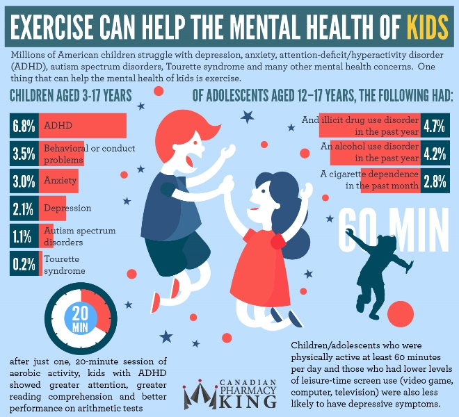 Exercise Can Help the Mental Health of Kids