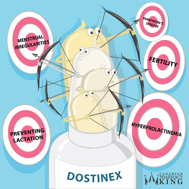 A Simple Guide to Dostinex (Cabergoline) for Hyperprolactinemia