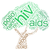 Incurable Diseases Word Cloud preview