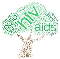Incurable Diseases Word Cloud preview