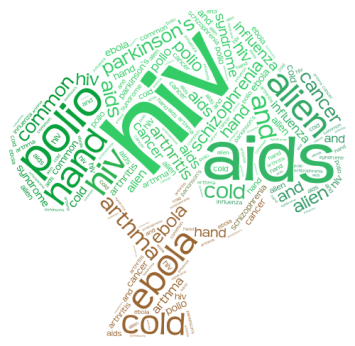 Incurable Diseases Word Cloud