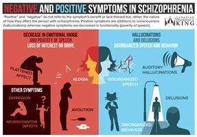 Negative and Positive Symptoms in Schizophrenia preview