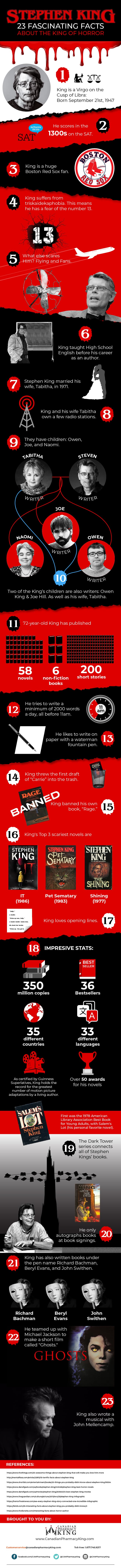 Stephen King Infographic – 23 Fascinating Facts About the King of Horror