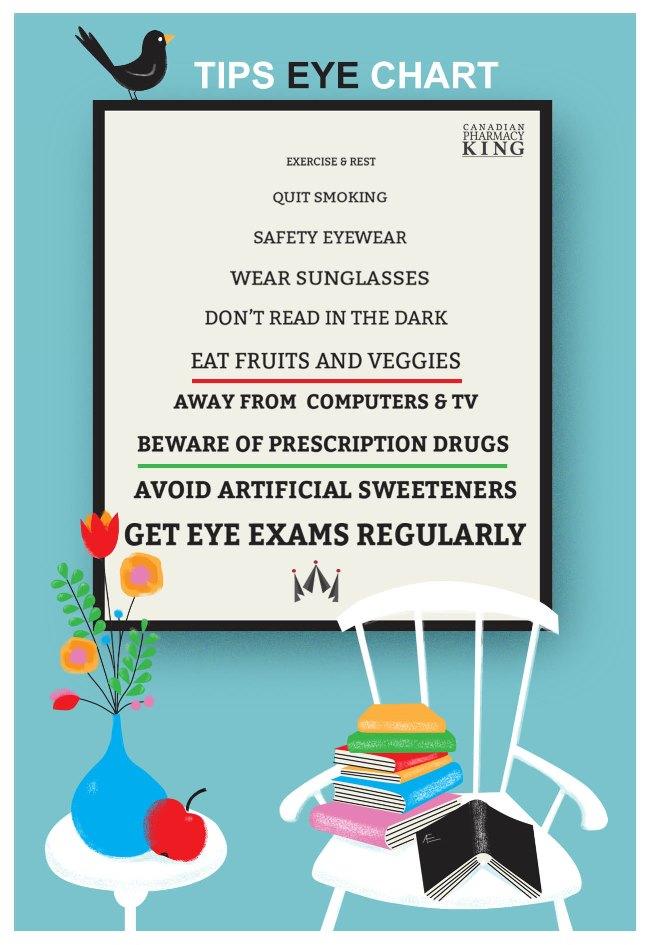 Tips Eye Chart