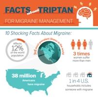 triptan infographic preview