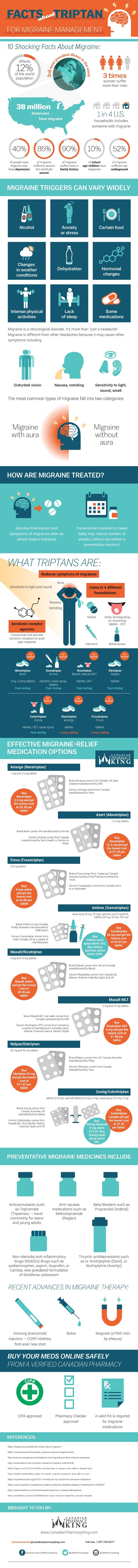 Facts about Triptans in Migraine Management